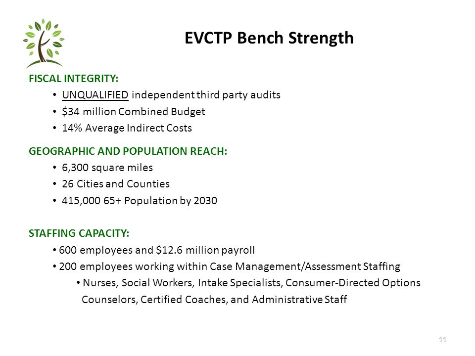 11 EVCTP Bench Strength FISCAL INTEGRITY: UNQUALIFIED independent third party audits $34 million Combined Budget 14% Average Indirect Costs GEOGRAPHIC AND POPULATION REACH: 6,300 square miles 26 Cities and Counties 415,000 65+ Population by 2030 STAFFING CAPACITY: 600 employees and $12.6 million payroll 200 employees working within Case Management/Assessment Staffing Nurses, Social Workers, Intake Specialists, Consumer-Directed Options Counselors, Certified Coaches, and Administrative Staff