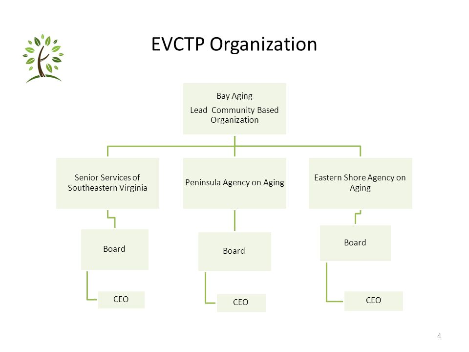 EVCTP Organization Bay Aging Lead Community Based Organization Senior Services of Southeastern Virginia Board CEO Peninsula Agency on Aging Board CEO Eastern Shore Agency on Aging Board CEO 4