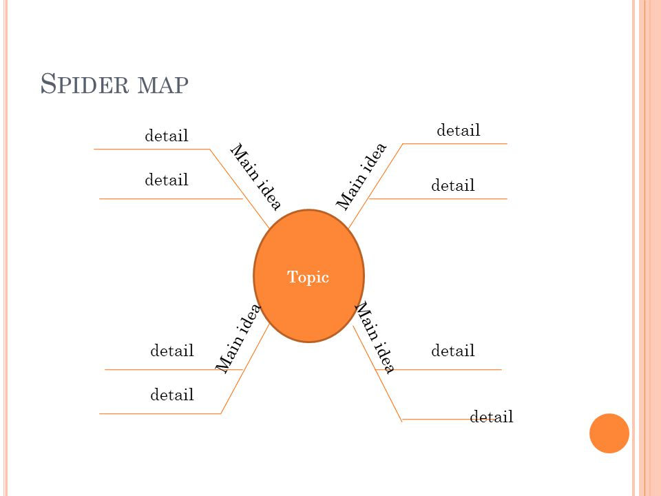 S PIDER MAP Topic detail Main idea