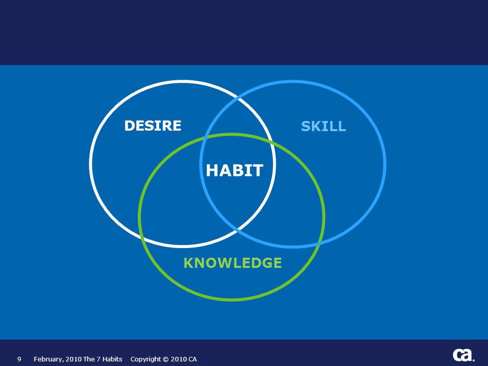 ® 9February, 2010 The 7 Habits Copyright © 2010 CA HABIT SKILL KNOWLEDGE DESIRE
