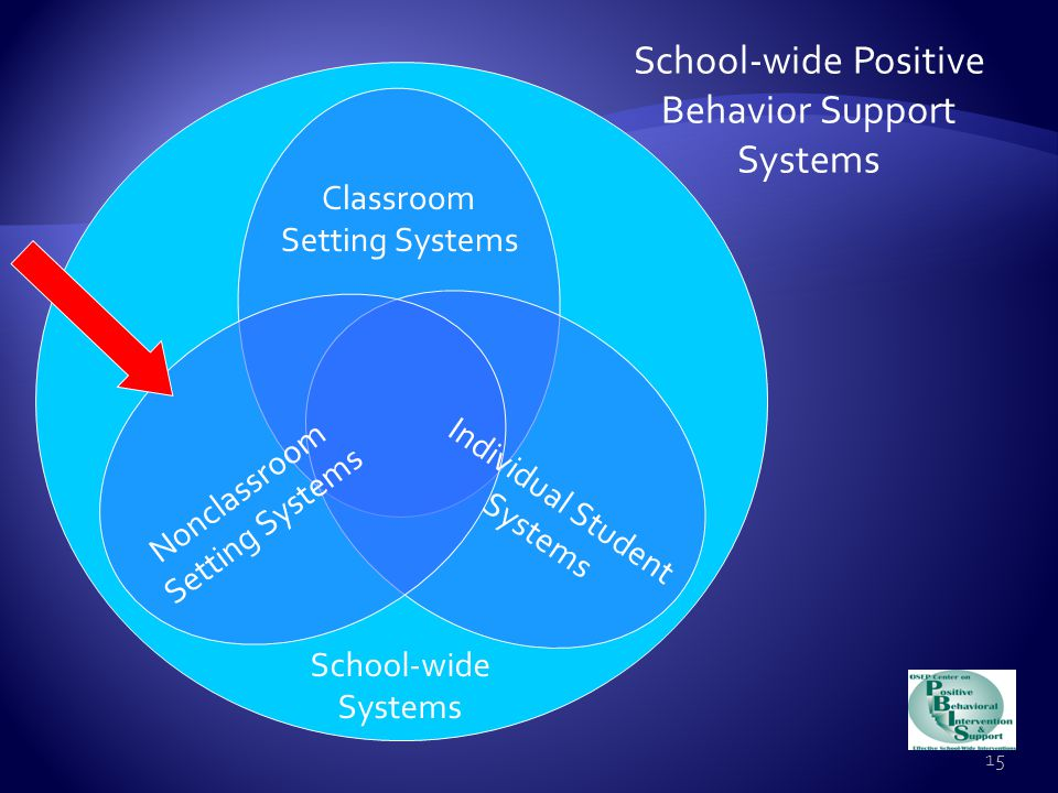 Classroom-wide positive expectations taught & encouraged  Teaching classroom routines & cues taught & encouraged  Ratio of 6-8 positive to 1 negative adult-student interaction  Active supervision  Redirections for minor, infrequent behavior errors  Frequent precorrections for chronic errors  Effective academic instruction & curriculum 14 Classroom Setting Systems