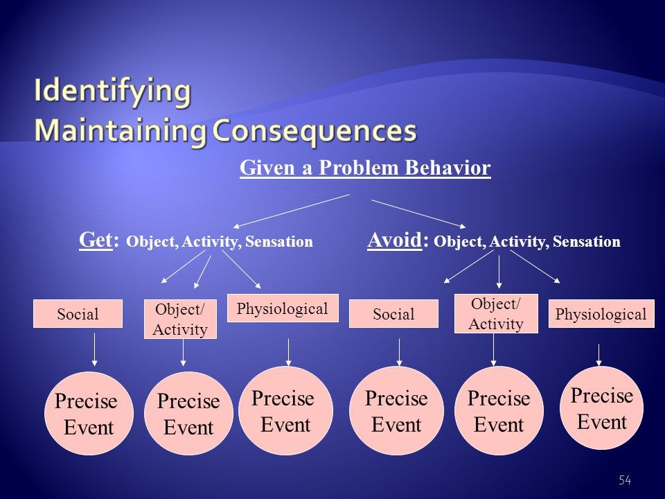 53 Given a Problem Behavior Get: Object, Activity, Sensation Avoid: Object, Activity, Sensation SocialPhysiologicalSocialPhysiological Precise Event Precise Event Precise Event Precise Event Object/ Activity Object/ Activity Precise Event Precise Event Video What about Power, Control, Choice, Revenge.