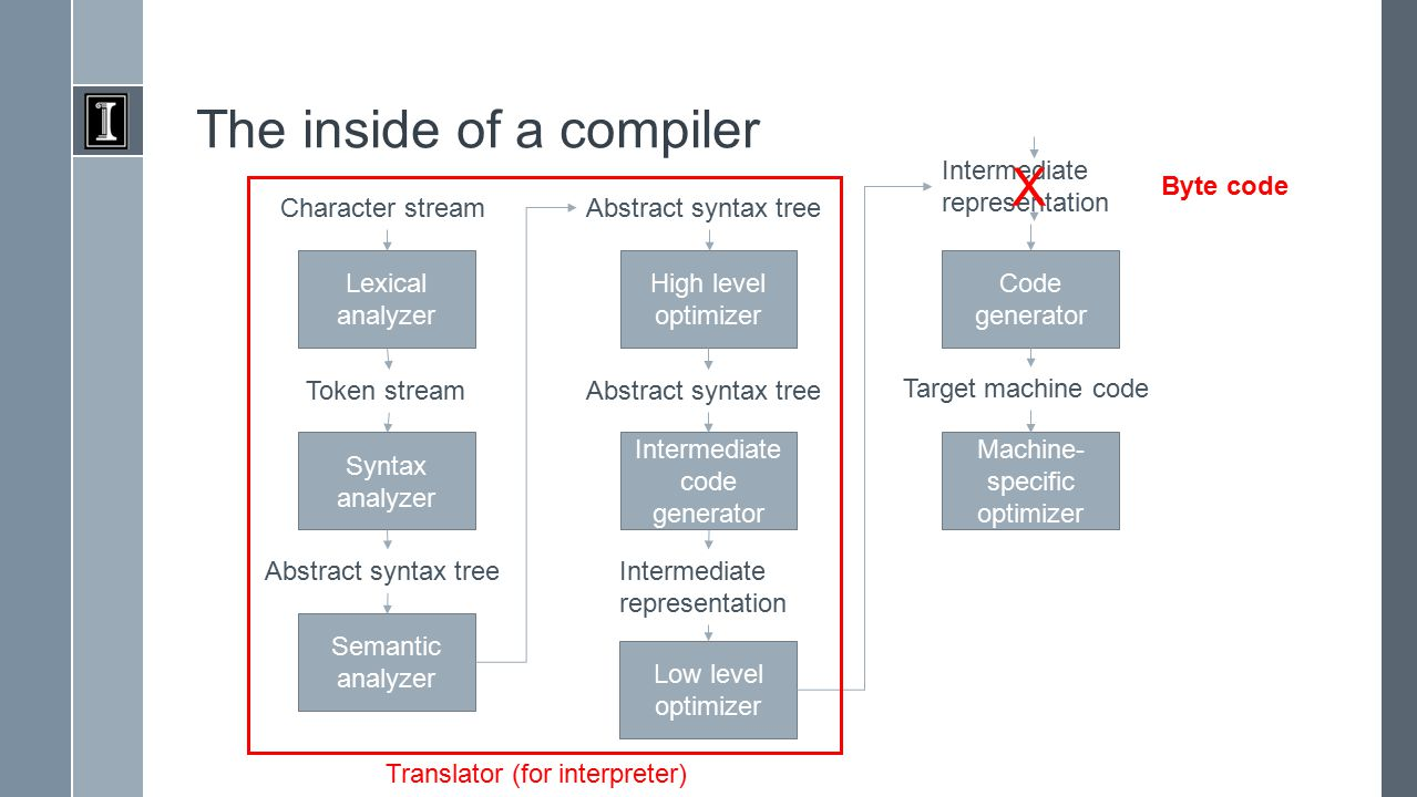 The inside of a compiler Lexical analyzer Character stream Syntax analyzer Token stream Semantic analyzer Abstract syntax tree High level optimizer Abstract syntax tree Intermediate code generator Abstract syntax tree Low level optimizer Intermediate representation Code generator Intermediate representation Machine- specific optimizer Target machine code Translator (for interpreter) X Byte code