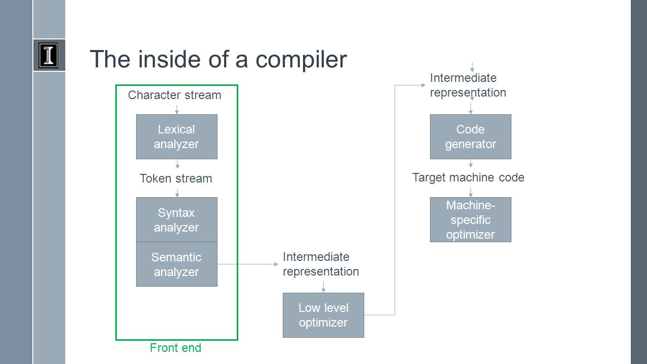 The inside of a compiler Lexical analyzer Character stream Syntax analyzer Token stream Semantic analyzer Low level optimizer Intermediate representation Code generator Intermediate representation Machine- specific optimizer Target machine code Front end