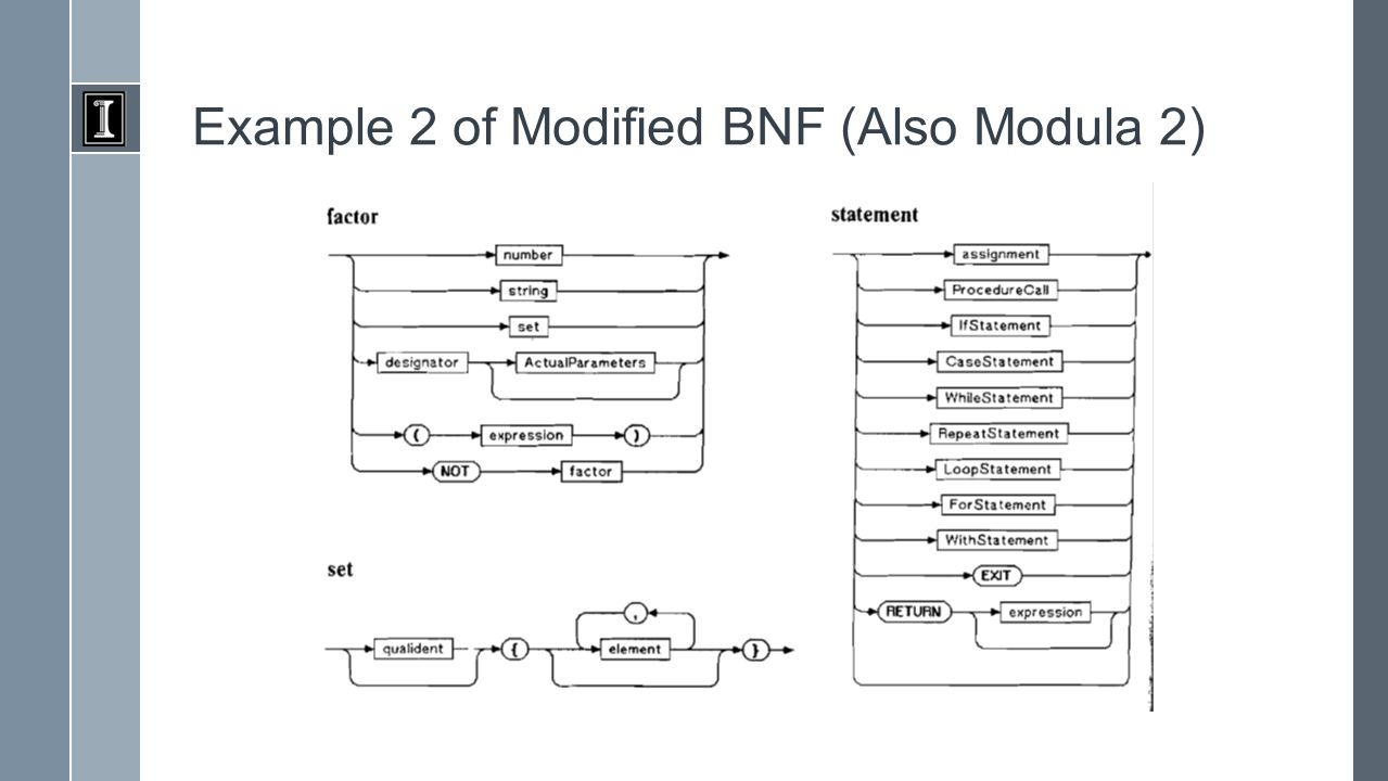 Example 2 of Modified BNF (Also Modula 2)