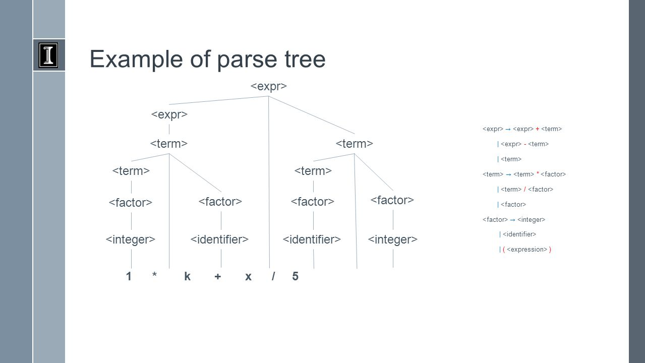 Example of parse tree 1 * k + x / 5
