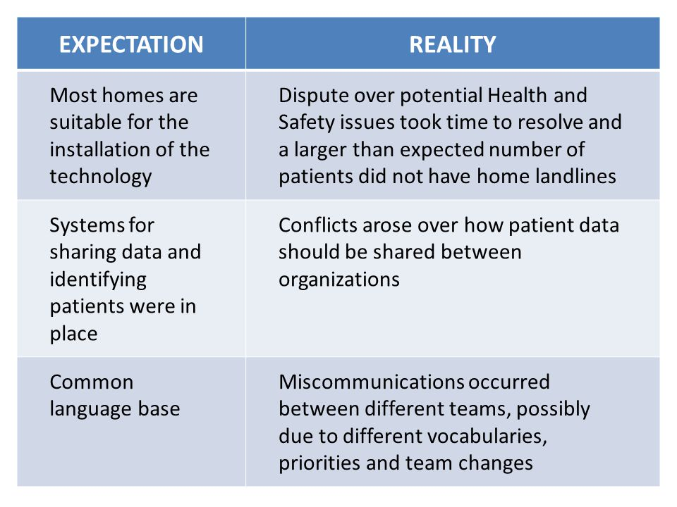 EXPECTATIONREALITY Most homes are suitable for the installation of the technology Dispute over potential Health and Safety issues took time to resolve and a larger than expected number of patients did not have home landlines Systems for sharing data and identifying patients were in place Conflicts arose over how patient data should be shared between organizations Common language base Miscommunications occurred between different teams, possibly due to different vocabularies, priorities and team changes