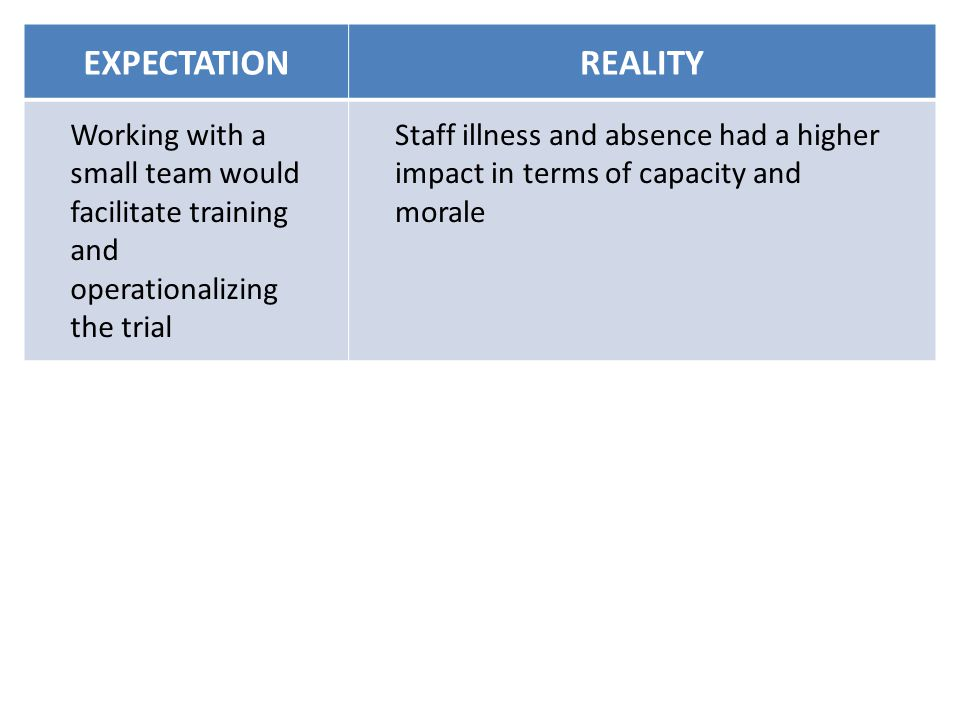 EXPECTATIONREALITY Working with a small team would facilitate training and operationalizing the trial Staff illness and absence had a higher impact in terms of capacity and morale