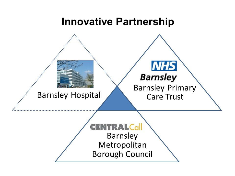 Care Pathway Patient admitted to hospital with COPD Patient discharged from hospital Patient accepted on COPD service Patient discharged from service 8 week service Equipment removed Equipment installed Patient referred to COPD service HOSPITALPCTCOUNCIL Repairs / replacement Equipment maintained / cleaned