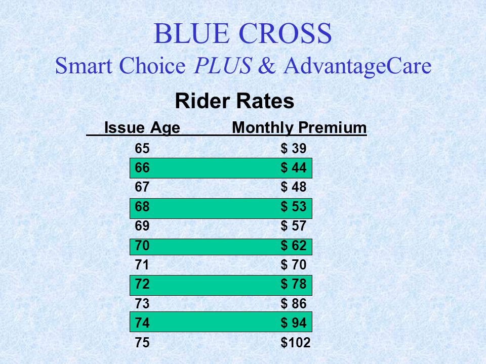 Rider Rates Issue AgeMonthly Premium 65$ 39 66$ 44 67$ 48 68$ 53 69$ 57 70$ 62 71$ 70 72$ 78 73$ 86 74$ 94 75$102 BLUE CROSS Smart Choice PLUS & Advan