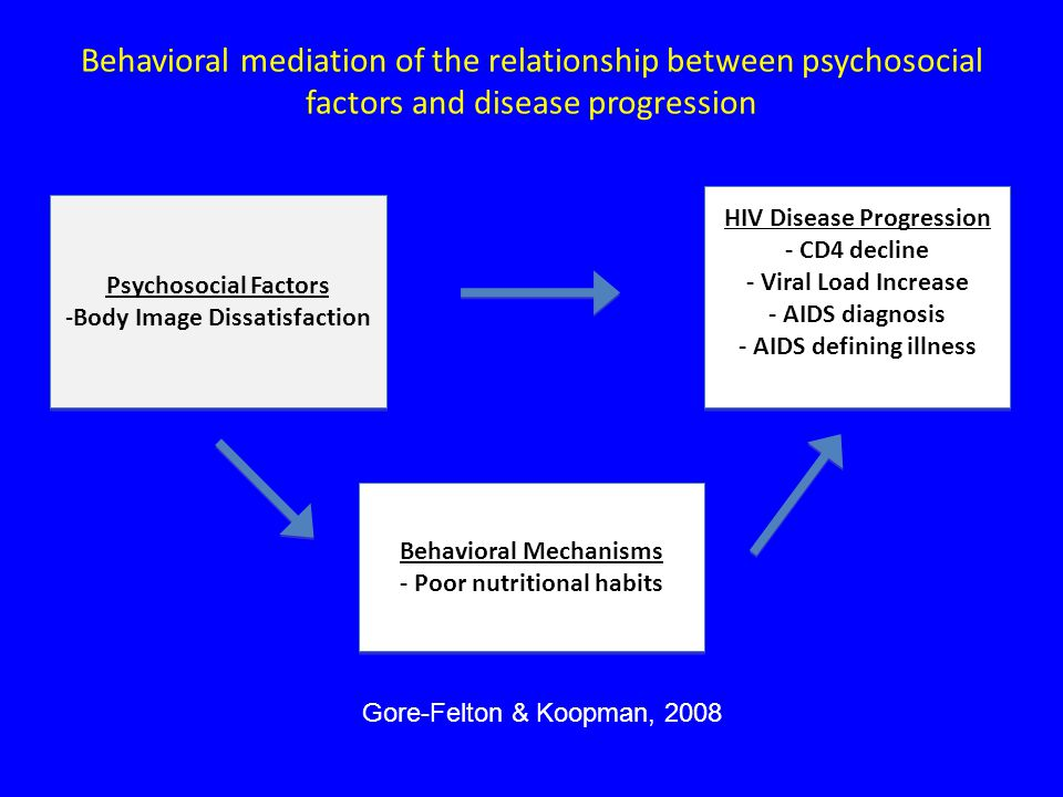 Behavioral mediation of the relationship between psychosocial factors and disease progression Psychosocial Factors -Body Image Dissatisfaction Psychosocial Factors -Body Image Dissatisfaction Behavioral Mechanisms - Poor nutritional habits Behavioral Mechanisms - Poor nutritional habits HIV Disease Progression - CD4 decline - Viral Load Increase - AIDS diagnosis - AIDS defining illness HIV Disease Progression - CD4 decline - Viral Load Increase - AIDS diagnosis - AIDS defining illness Gore-Felton & Koopman, 2008