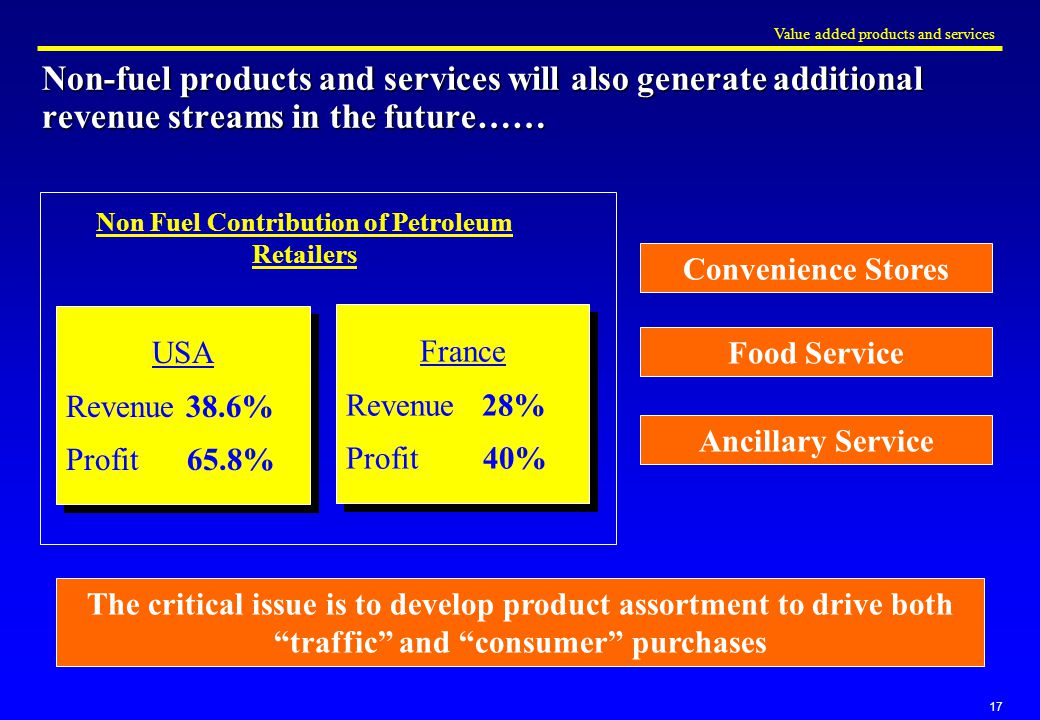 17 Non-fuel products and services will also generate additional revenue streams in the future…… Non Fuel Contribution of Petroleum Retailers USA Revenue 38.6% Profit 65.8% USA Revenue 38.6% Profit 65.8% France Revenue 28% Profit 40% France Revenue 28% Profit 40% Value added products and services Convenience Stores Food Service Ancillary Service The critical issue is to develop product assortment to drive both traffic and consumer purchases