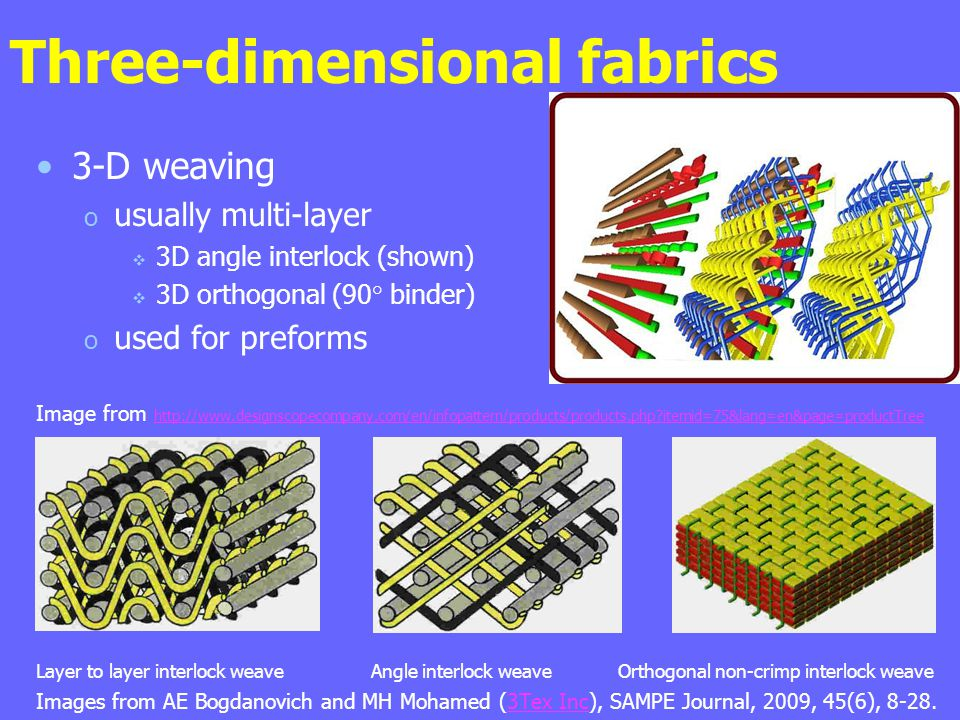 Three-dimensional fabrics 3-D weaving o usually multi-layer  3D angle interlock (shown)  3D orthogonal (90° binder) o used for preforms Image from http://www.designscopecompany.com/en/infopattern/products/products.php itemid=75&lang=en&page=productTree http://www.designscopecompany.com/en/infopattern/products/products.php itemid=75&lang=en&page=productTree Layer to layer interlock weave Angle interlock weave Orthogonal non-crimp interlock weave Images from AE Bogdanovich and MH Mohamed (3Tex Inc), SAMPE Journal, 2009, 45(6), 8-28.3Tex Inc