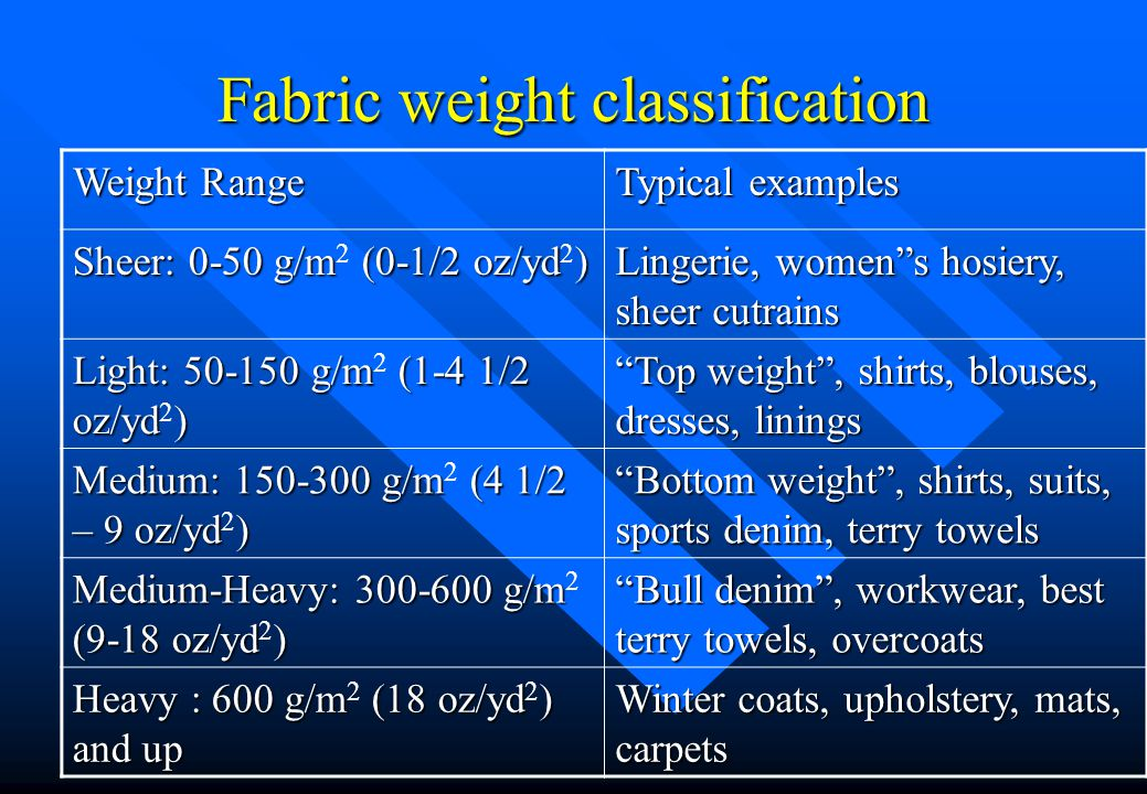 Fabric weight classification Weight Range Typical examples Sheer: 0-50 g/m (0-1/2 oz/yd) Sheer: 0-50 g/m 2 (0-1/2 oz/yd 2 ) Lingerie, women s hosiery, sheer cutrains Light: 50-150 g/m (1-4 1/2 oz/yd) Light: 50-150 g/m 2 (1-4 1/2 oz/yd 2 ) Top weight , shirts, blouses, dresses, linings Medium: 150-300 g/m (4 1/2 – 9 oz/yd) Medium: 150-300 g/m 2 (4 1/2 – 9 oz/yd 2 ) Bottom weight , shirts, suits, sports denim, terry towels Medium-Heavy: 300-600 g/m (9-18 oz/yd) Medium-Heavy: 300-600 g/m 2 (9-18 oz/yd 2 ) Bull denim , workwear, best terry towels, overcoats Heavy : 600 g/m (18 oz/yd) and up Heavy : 600 g/m 2 (18 oz/yd 2 ) and up Winter coats, upholstery, mats, carpets