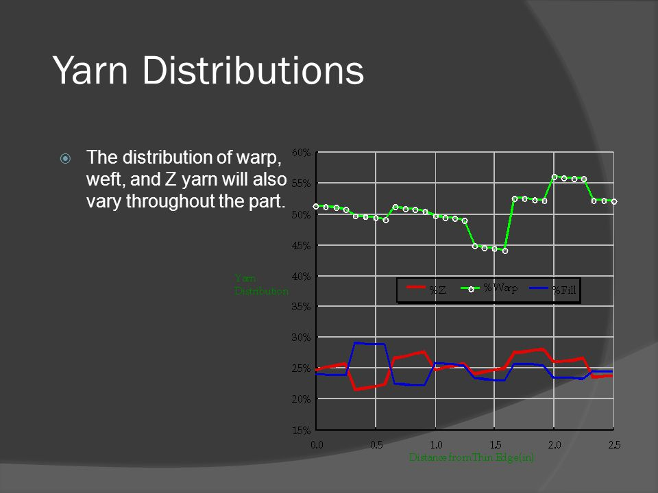 Yarn Distributions  The distribution of warp, weft, and Z yarn will also vary throughout the part.