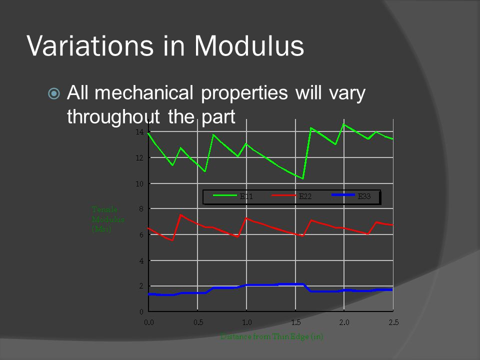 Variations in Modulus  All mechanical properties will vary throughout the part