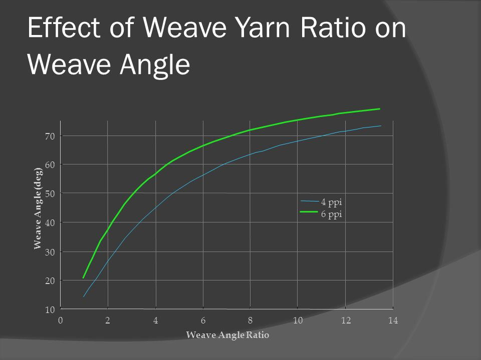 Effect of Weave Yarn Ratio on Weave Angle 10 20 30 40 50 60 70 02468101214 Weave Angle Ratio Weave Angle (deg) 4 ppi 6 ppi