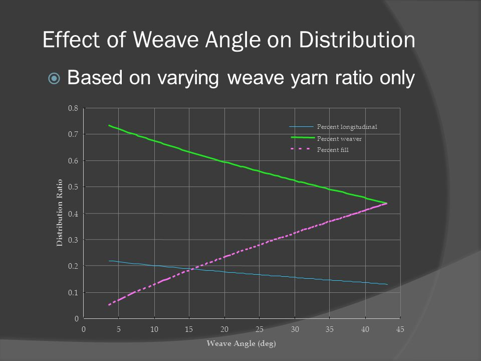 Effect of Weave Angle on Distribution  Based on varying weave yarn ratio only 0 0.1 0.2 0.3 0.4 0.5 0.6 0.7 0.8 051015202530354045 Weave Angle (deg)