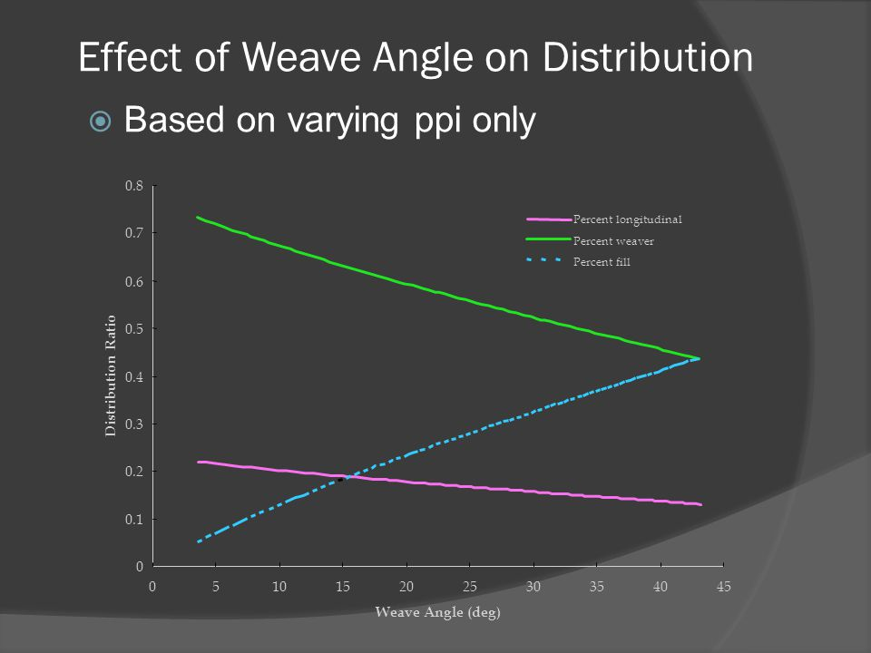 Effect of Weave Angle on Distribution  Based on varying ppi only 0 0.1 0.2 0.3 0.4 0.5 0.6 0.7 0.8 051015202530354045 Weave Angle (deg) Distribution