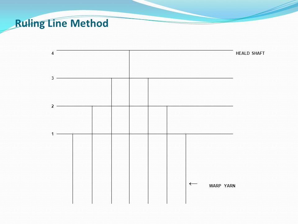 Ruling Line Method 4 HEALD SHAFT 3 2 1 ← WARP YARN