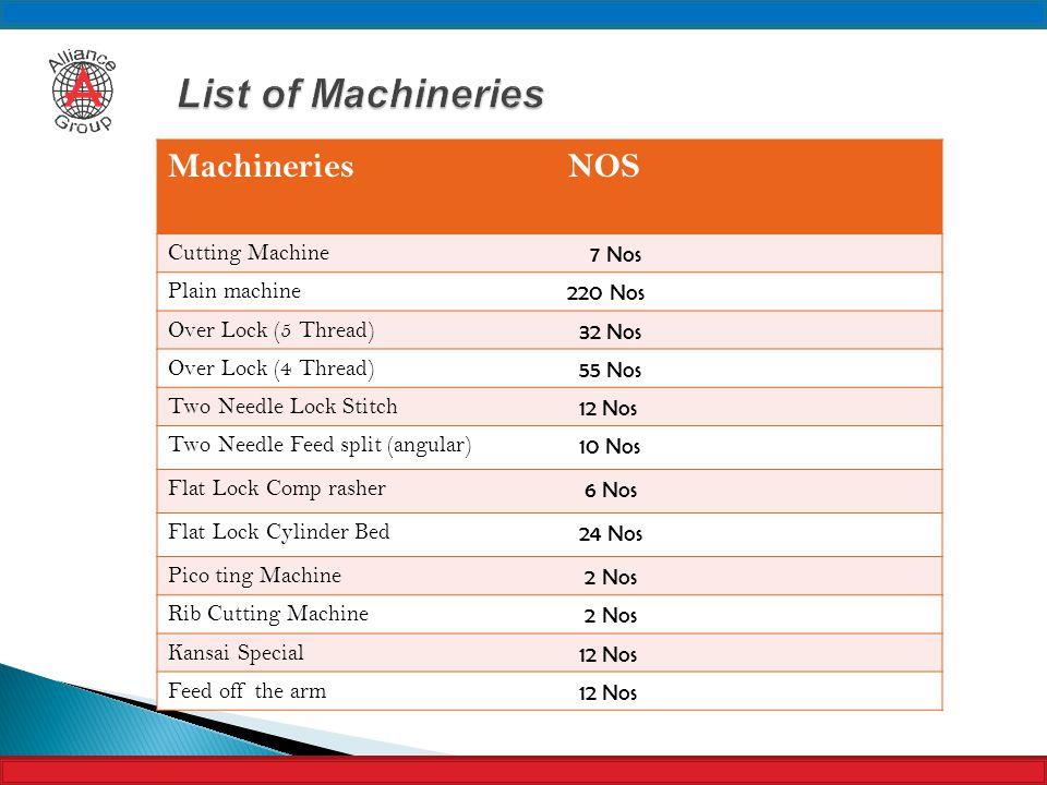 MachineriesNOS Cutting Machine 7 Nos Plain machine 220 Nos Over Lock (5 Thread) 32 Nos Over Lock (4 Thread) 55 Nos Two Needle Lock Stitch 12 Nos Two N