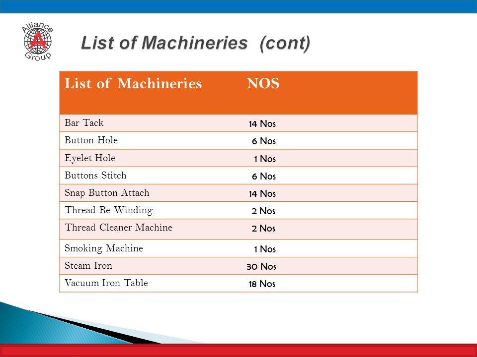 List of MachineriesNOS Bar Tack 14 Nos Button Hole 6 Nos Eyelet Hole 1 Nos Buttons Stitch 6 Nos Snap Button Attach 14 Nos Thread Re-Winding 2 Nos Thre