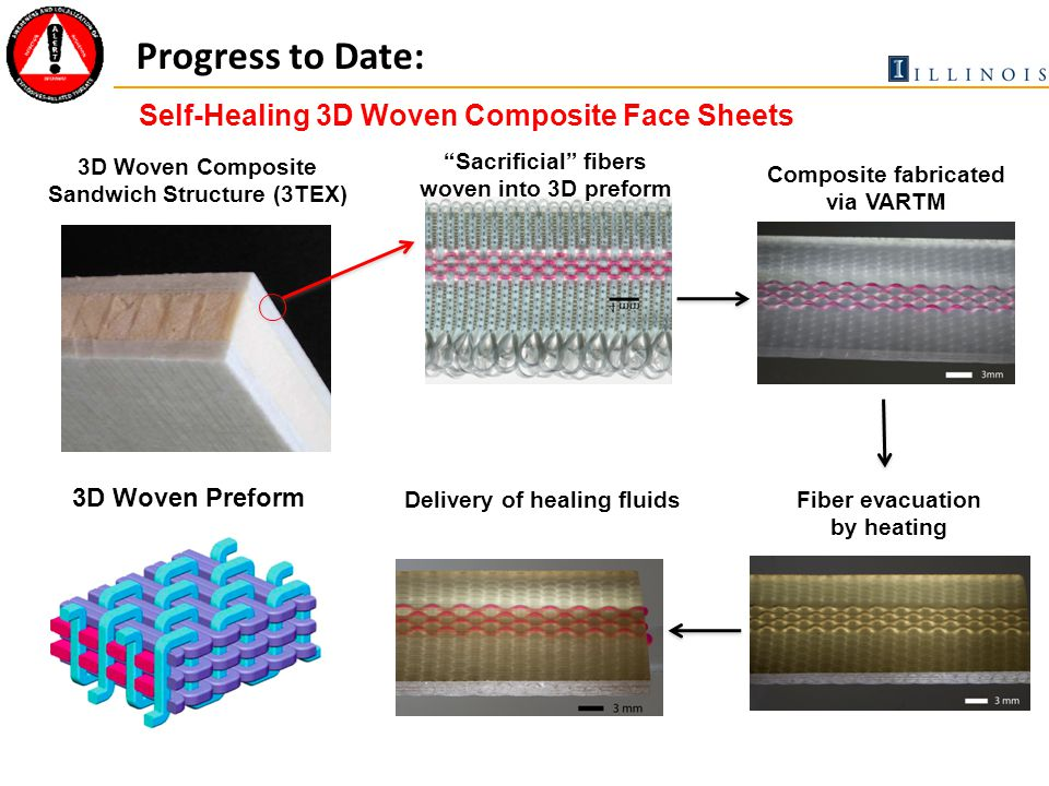 Progress to Date: Self-Healing 3D Woven Composite Face Sheets Sacrificial fibers woven into 3D preform Composite fabricated via VARTM Fiber evacuation by heating Delivery of healing fluids 3D Woven Composite Sandwich Structure (3TEX) 3D Woven Preform