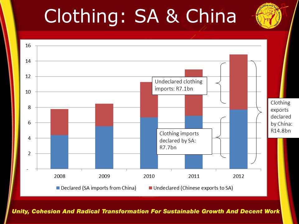 Clothing: SA & China Clothing imports declared by SA: R7.7bn Undeclared clothing imports: R7.1bn Clothing exports declared by China: R14.8bn