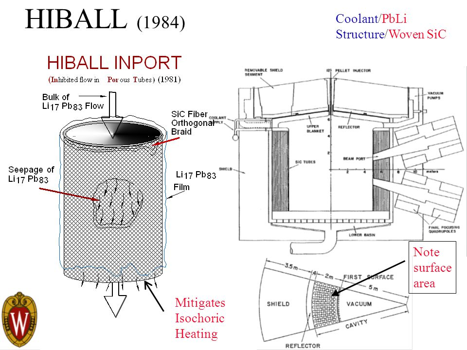 HIBALL (1984) Coolant/PbLi Structure/Woven SiC Note surface area Mitigates Isochoric Heating