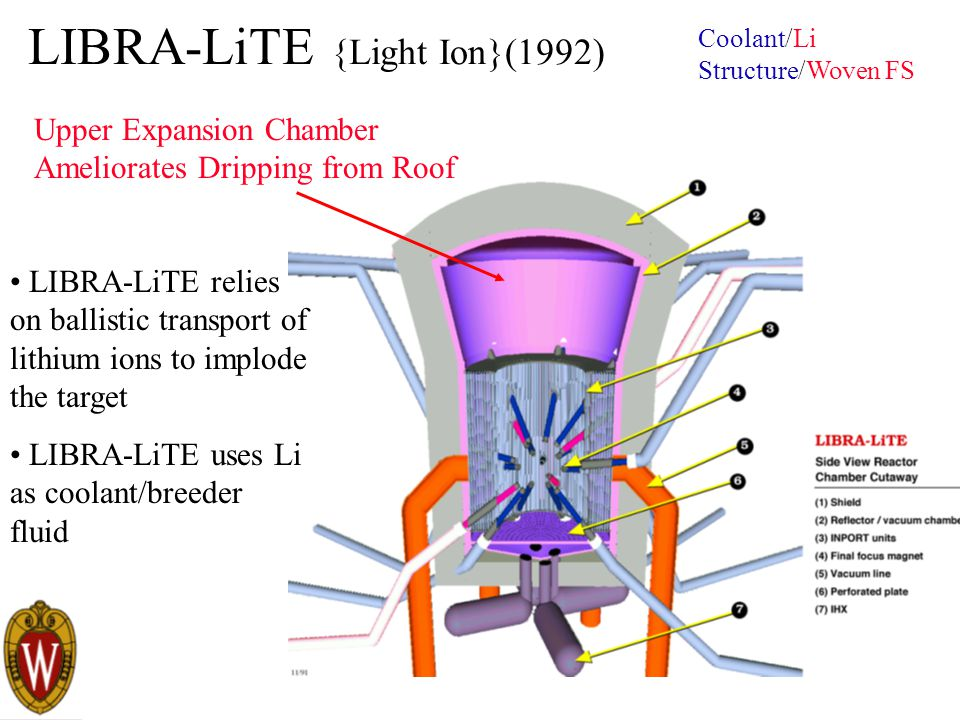 LIBRA-LiTE {Light Ion}(1992) LIBRA-LiTE relies on ballistic transport of lithium ions to implode the target LIBRA-LiTE uses Li as coolant/breeder fluid Coolant/Li Structure/Woven FS Upper Expansion Chamber Ameliorates Dripping from Roof