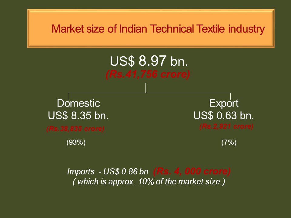 US$ 8.97 bn. Domestic US$ 8.35 bn. Export US$ 0.63 bn.