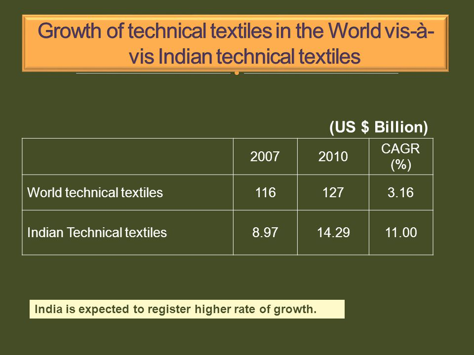 The Indian technical textile industry has presence in all the 12 segments but consumption pattern is different.