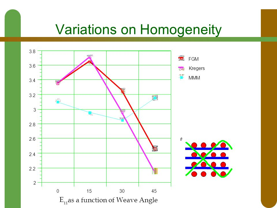 Variations on Homogeneity 0153045 2 2.2 2.4 2.6 2.8 3 3.2 3.4 3.6 3.8 FGM Kregers MMM E 11 as a function of Weave Angle 