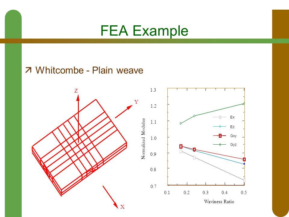 FEA Example  Whitcombe - Plain weave X Y Z 0.50.40.30.20.1 0.7 0.8 0.9 1.0 1.1 1.2 1.3 Ex Ez Gxy Gyz Waviness Ratio Normalized Modulus
