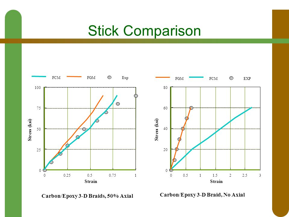 Stick Comparison 0 20 40 60 80 Stress (ksi) 00.511.522.53 Strain Carbon/Epoxy 3-D Braid, No Axial EXPFCMFGM 0 25 50 75 100 Stress (ksi) 00.250.50.751