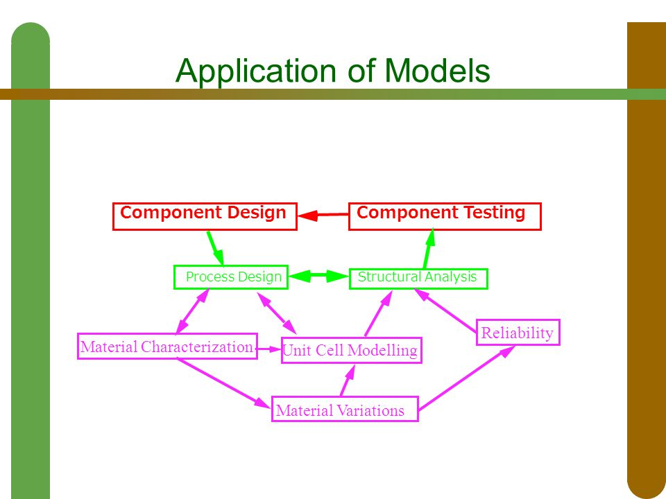 Application of Models Component Design Process Design Unit Cell Modelling Material Characterization Material Variations Component Testing Reliability
