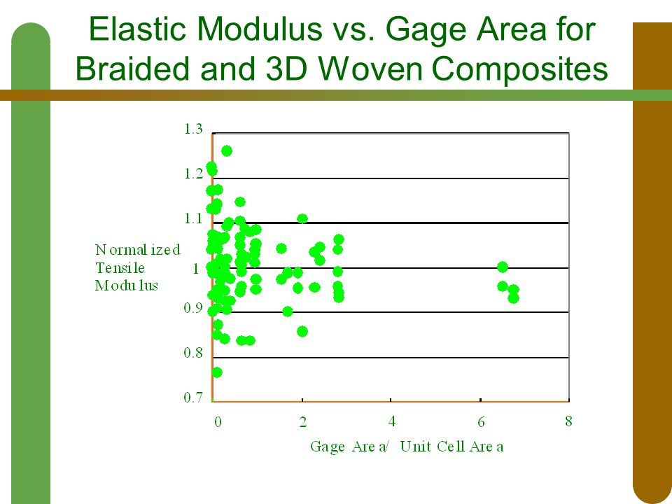 Elastic Modulus vs. Gage Area for Braided and 3D Woven Composites