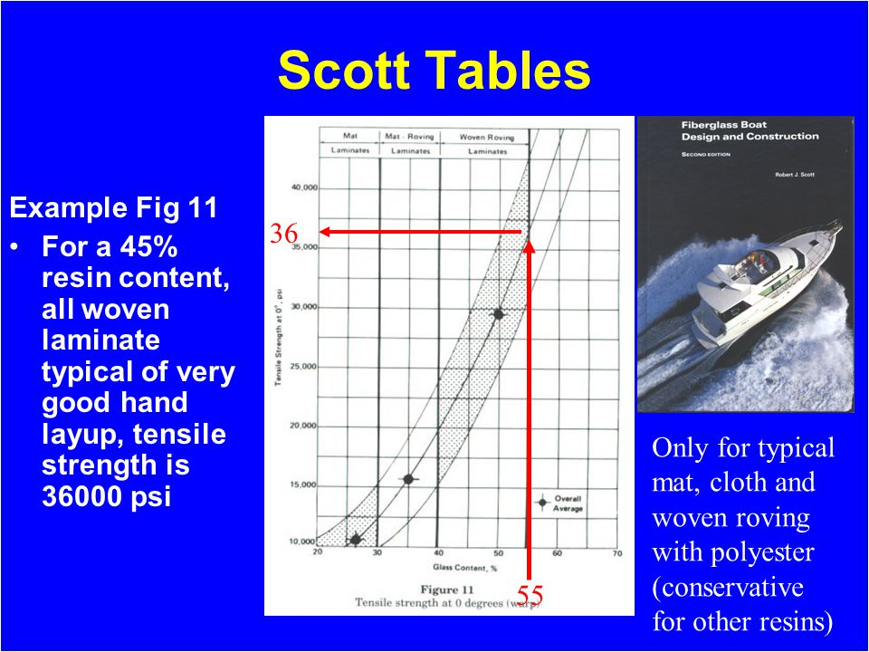 Scott Tables Example Fig 11 For a 45% resin content, all woven laminate typical of very good hand layup, tensile strength is 36000 psi 36 55 Only for