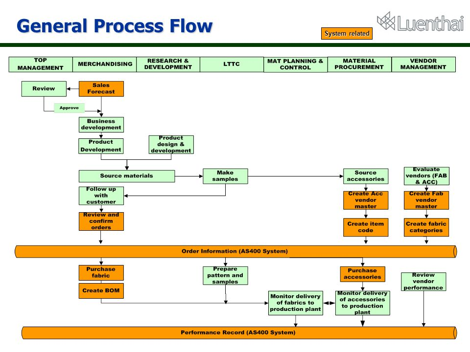 General Process Flow System related