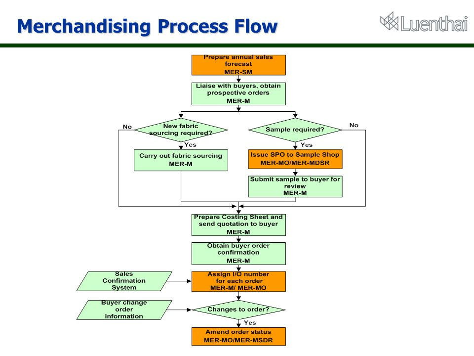 Merchandising Process Flow