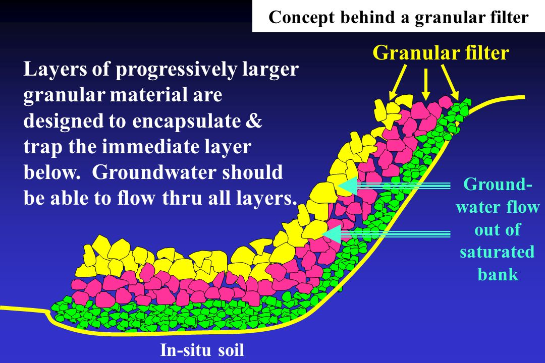 Concept behind a granular filter Layers of progressively larger granular material are designed to encapsulate & trap the immediate layer below.