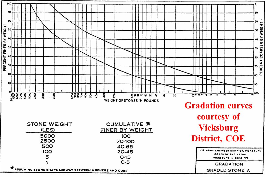 Gradation curves courtesy of Vicksburg District, COE