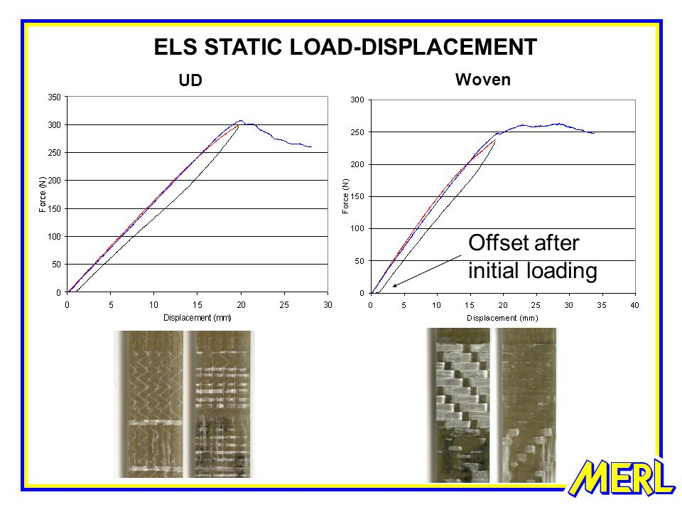 ELS STATIC LOAD-DISPLACEMENT UD Woven Offset after initial loading