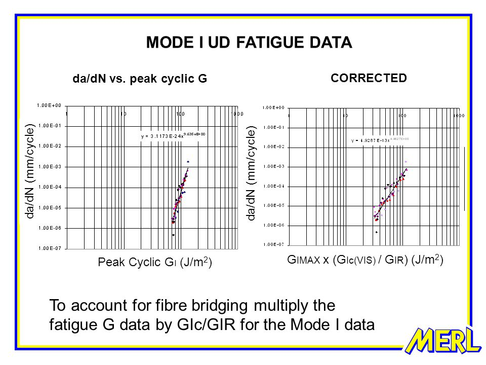 MODE I UD FATIGUE DATA To account for fibre bridging multiply the fatigue G data by GIc/GIR for the Mode I data CORRECTED da/dN vs.