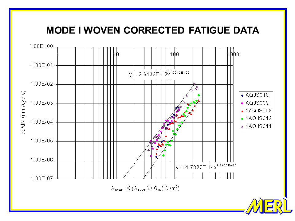 MODE I WOVEN CORRECTED FATIGUE DATA