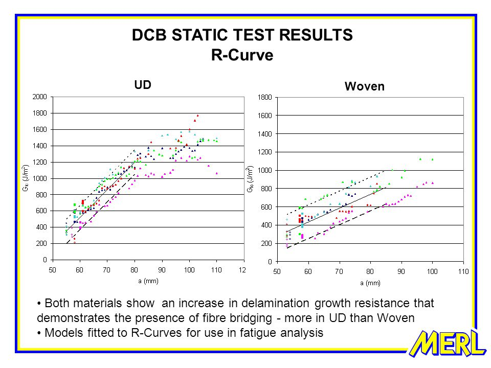 DCB STATIC TEST RESULTS R-Curve UD Woven Both materials show an increase in delamination growth resistance that demonstrates the presence of fibre bridging - more in UD than Woven Models fitted to R-Curves for use in fatigue analysis