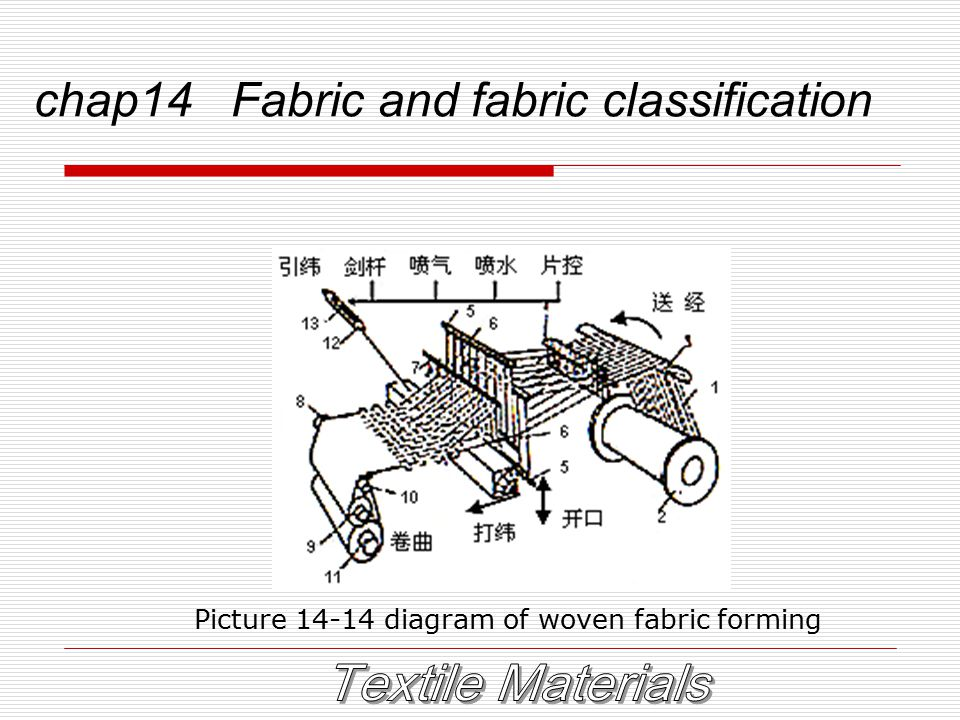 chap14 Fabric and fabric classification Picture 14-14 diagram of woven fabric forming