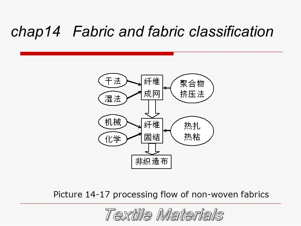 chap14 Fabric and fabric classification Picture 14-17 processing flow of non-woven fabrics