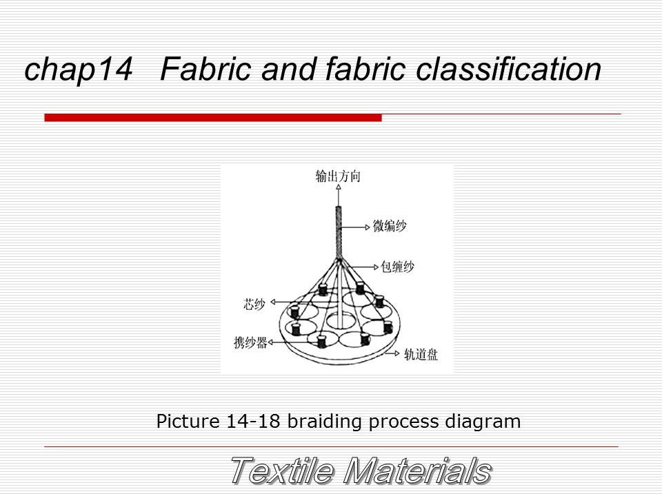 chap14 Fabric and fabric classification Picture 14-18 braiding process diagram
