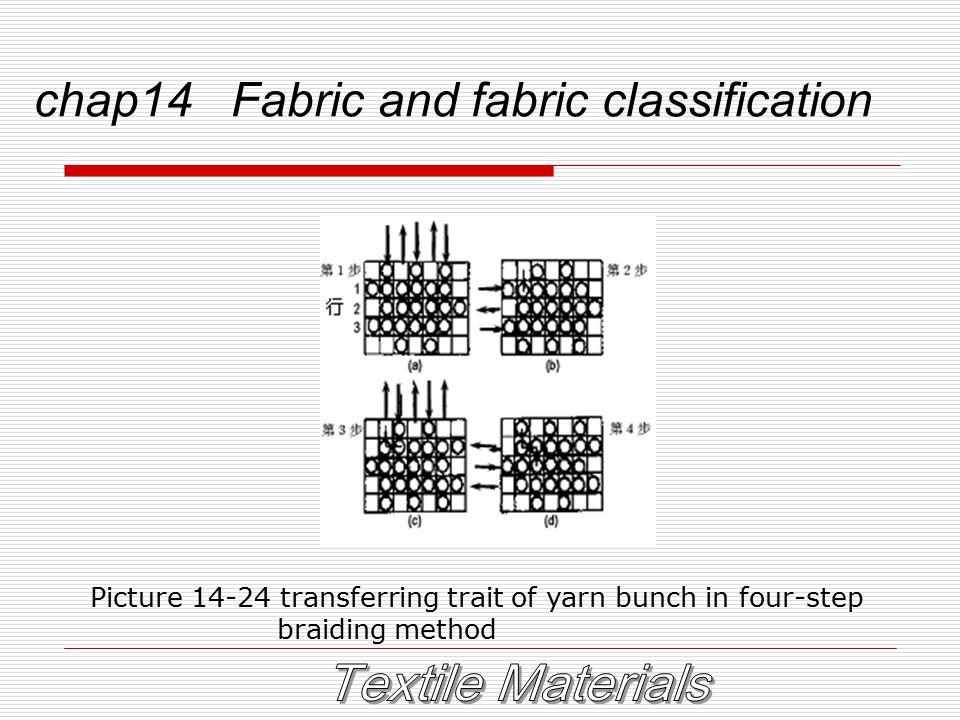 chap14 Fabric and fabric classification Picture 14-24 transferring trait of yarn bunch in four-step braiding method